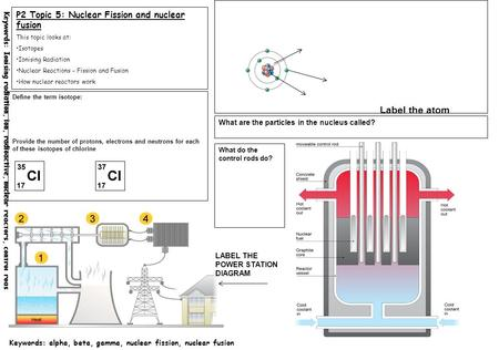 Label the atom p2 topic 5 nuclear fission and nuclear fusion ppt keywords ionising radiation ion radioactive nuclear reactors control rods keywords ccuart Images