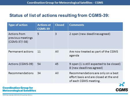 CGMS Secretariat, CGMS-40, 6 November 2012 v1 Coordination Group for Meteorological Satellites - CGMS Type of actionActions at CGMS-39 ClosedComments Actions.