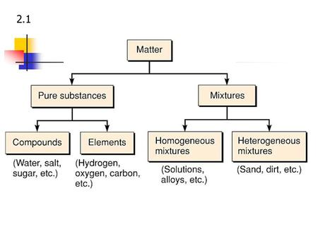 2.1 Classification of Matter Pure Substance - has a defined composition and cannot be separated into simpler substances by physical means. Each substances.