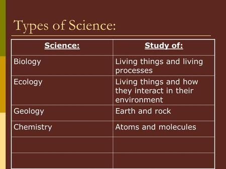 Types of Science: Science:Study of: BiologyLiving things and living processes EcologyLiving things and how they interact in their environment GeologyEarth.