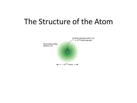 The Structure of the Atom. Modern Concept of Atomic Theory 1.Atom consists of a tiny nucleus 2.Electrons move in an area directly surrounding the nucleus.