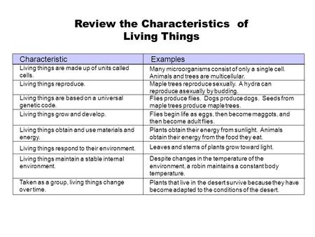 Review the Characteristics of Living Things