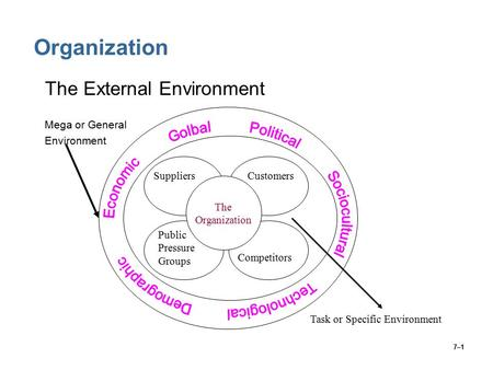 7–1 Organization The External Environment Mega or General Environment Task or Specific Environment The Organization SuppliersCustomers Public Pressure.