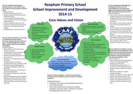 Reepham Primary School School Improvement and Development 2014-15 Flexible, real purpose, independent thinking Fun, engaging, exciting and relevant Supports.