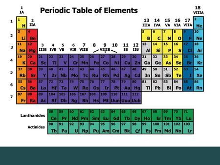 Discovering a Pattern In 1869, Russian chemist Dmitri Mendeleev arranged the elements in order of increasing atomic mass.