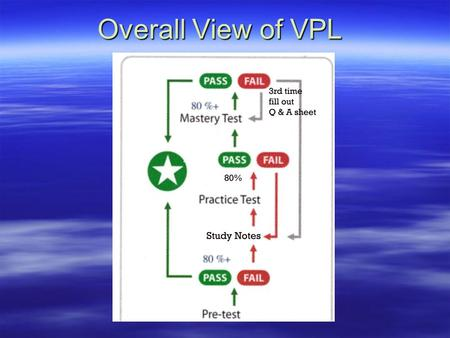 Overall View of VPL Select A Class  Click on the class that your instructor has assigned to you- CGMS READING 60  Click on the hand that points to.
