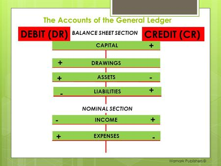 The Accounts of the General Ledger BALANCE SHEET SECTION DEBIT (DR) CREDIT (CR) CAPITAL DRAWINGS ASSETS INCOME EXPENSES NOMINAL SECTION + - + + + + LIABILITIES.