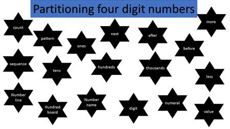 Partitioning four digit numbers
