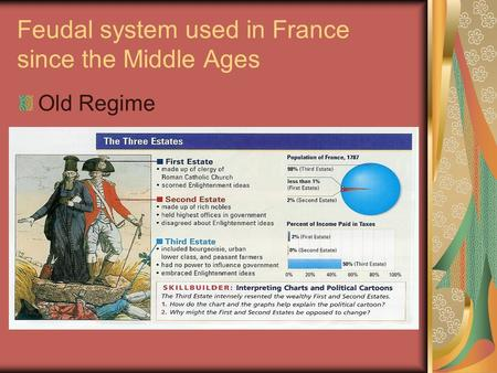 Feudal system used in France since the Middle Ages Old Regime.