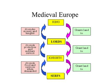 Medieval Europe LORDS SERFS. Feudalism Feudalism is the name given to the form of organization in European society which existed during the period when.