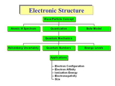 Electronic Structure. All waves have a characteristic wavelength,, and amplitude, A. Frequency,, of a wave is the number of cycles which pass a point.