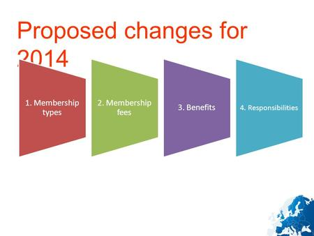 Proposed changes for 2014 1. Membership types 2. Membership fees 3. Benefits 4. Responsibilities.
