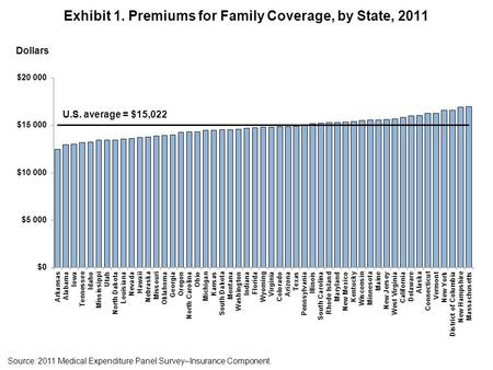 Exhibit 1. Premiums for Family Coverage, by State, 2011 Source: 2011 Medical Expenditure Panel Survey–Insurance Component. Dollars U.S. average = $15,022.