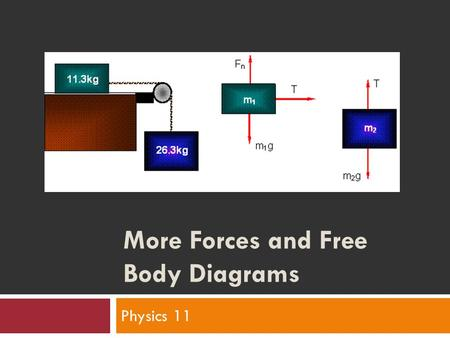 More Forces and Free Body Diagrams