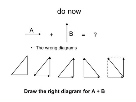 Do now A B + = ? The wrong diagrams Draw the right diagram for A + B.