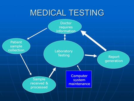 MEDICAL TESTING Doctor requires information Patient sample collection