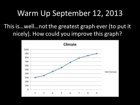 Warm Up September 12, 2013 This is…well…not the greatest graph ever (to put it nicely). How could you improve this graph?