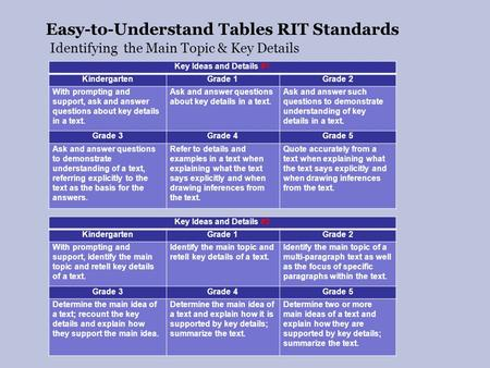 Easy-to-Understand Tables RIT Standards Key Ideas and Details #1 KindergartenGrade 1Grade 2 With prompting and support, ask and answer questions about.