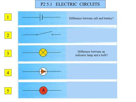 P2 5.1 ELECTRIC CIRCUITS Difference between cell and battery? Difference between an indicator lamp and a bulb? 1 2 3 4 5.