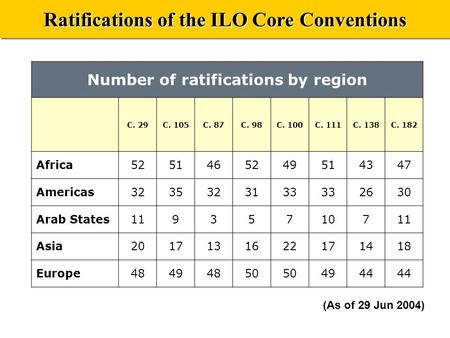 Ratifications of the ILO Core Conventions (As of 29 Jun 2004) Number of ratifications by region C. 29C. 105C. 87C. 98C. 100C. 111C. 138C. 182 Africa5251465249514347.