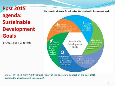 Source: UN 2014 A/69/700 Synthesis report of the Secretary-General on the post-2015 sustainable development agenda p16 1 Post 2015 agenda: Sustainable.