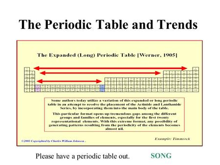 The periodic table and trends topics 2 and 3 ppt video online download the periodic table and trends song please have a periodic table out urtaz Images