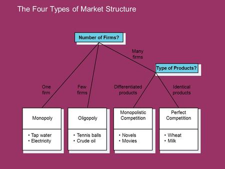 The Four Types of Market Structure Tap water Electricity Monopoly Novels Movies Monopolistic Competition Tennis balls Crude oil Oligopoly Number of Firms?