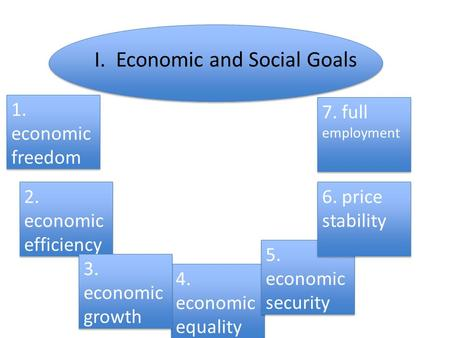 I. Economic and Social Goals 1. economic freedom 1. economic freedom 2. economic efficiency 4. economic equality 4. economic equality 5. economic security.