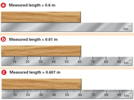 measured certain digits. last digit is estimated, but IS significant. do not overstate the precision 5.23 cm 5.230 cm Significant Figures (Sig Figs) (uncertain)