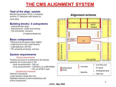 LHCC - May 2000 1 THE CMS ALIGNMENT SYSTEM Alignment scheme Task of the align. system Monitor the position of the  -chambers and the CT detectors with.