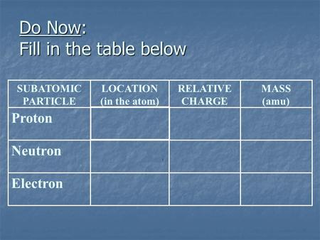 Do Now: Fill in the table below 0 Outside of nucleus (electron cloud) Electron 10 In nucleus Neutron 1+1 In nucleus Proton MASS (amu) RELATIVE CHARGE LOCATION.