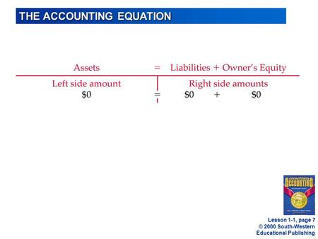 © 2000 South-Western Educational Publishing THE ACCOUNTING EQUATION Lesson 1-1, page 7.