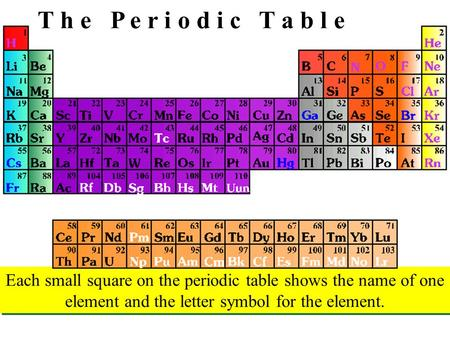 T h e P e r i o d i c T a b l e Each small square on the periodic table shows the name of one element and the letter symbol for the element.