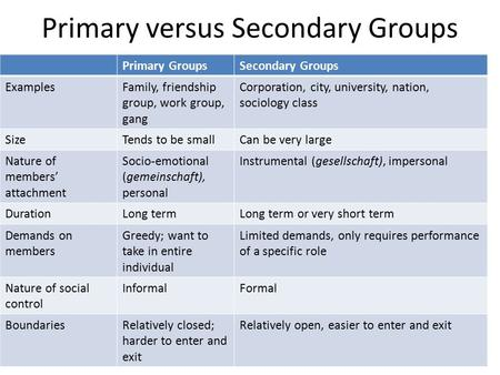 Primary versus Secondary Groups Primary GroupsSecondary Groups ExamplesFamily, friendship group, work group, gang Corporation, city, university, nation,