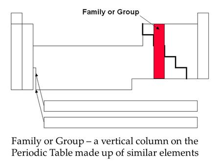 Family or Group – a vertical column on the Periodic Table made up of similar elements.