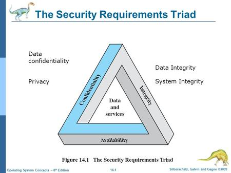 14.1 Silberschatz, Galvin and Gagne ©2009 Operating System Concepts – 8 th Edition The Security Requirements Triad Data confidentiality Privacy Data Integrity.