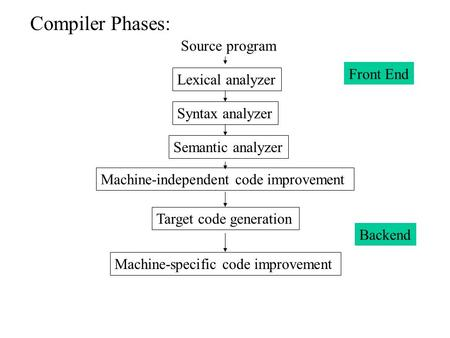 Compiler Phases: Source program Lexical analyzer Syntax analyzer Semantic analyzer Machine-independent code improvement Target code generation Machine-specific.