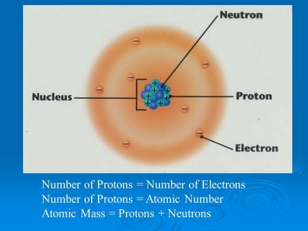 Number of Protons = Number of Electrons Number of Protons = Atomic Number Atomic Mass = Protons + Neutrons.