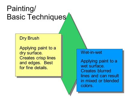 Painting/ Basic Techniques Wet-in-wet Applying paint to a wet surface. Creates blurred lines and can result in mixed or blended colors. Wet-in-Wet Dry.