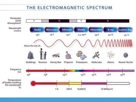 Electromagnetic spectrum Light is just a small part of the electromagnetic spectrum. Microwaves, infra-red radiation and x-rays are other parts. The various.
