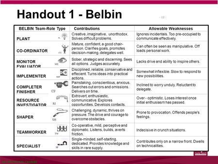 BELBIN TEAM ROLES ASSESSMENT PDF DOWNLOAD