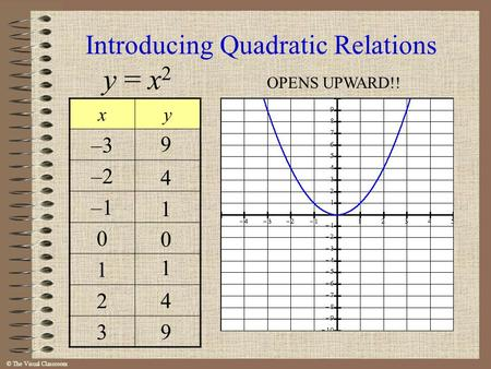 © The Visual Classroom Introducing Quadratic Relations y = x 2 xy –3 –2 –1 0 1 2 3 9 4 1 0 1 4 9 OPENS UPWARD!!