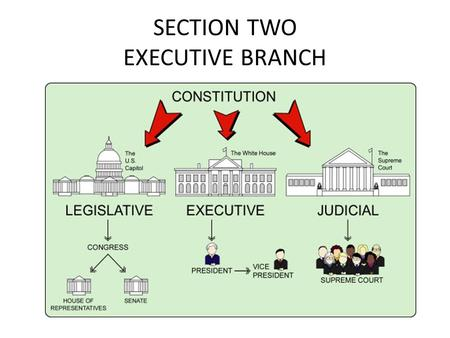 SECTION TWO EXECUTIVE BRANCH. Executive Branch Article 2 1.Title of Chief Executive- President, Chief law enforcement 2.Length of President's term- 4.