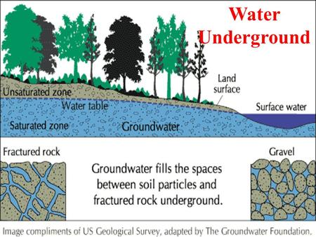 Water Underground. How Water Moves Underground Water underground trickles down between particles of soil and through cracks and spaces in layers of rock.