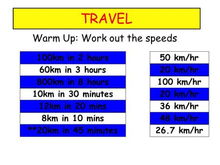 TRAVEL Warm Up: Work out the speeds 60km in 3 hours 800km in 8 hours 10km in 30 minutes 12km in 20 mins 8km in 10 mins **20km in 45 minutes 100km in 2.