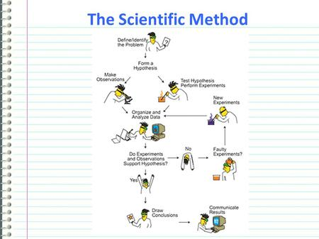 The Scientific Method. What is the Scientific Method? The scientific method is the basic method, guide, and system by which we originate, refine, extend,