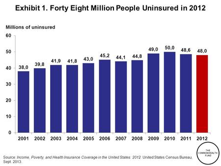 THE COMMONWEALTH FUND Millions of uninsured Source: Income, Poverty, and Health Insurance Coverage in the United States: 2012. United States Census Bureau,
