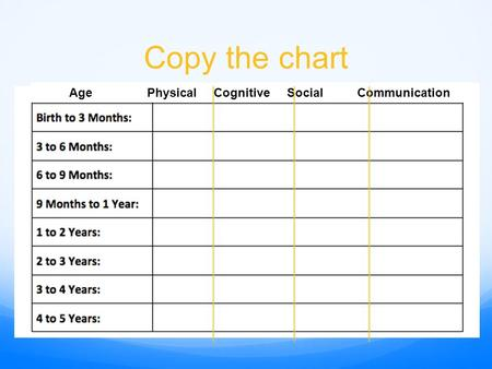 Copy the chart Age Physical Cognitive Social Communication.