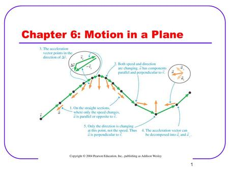 1 Chapter 6: Motion in a Plane. 2 Position and Velocity in 2-D Displacement Velocity Average velocity Instantaneous velocity Instantaneous acceleration.