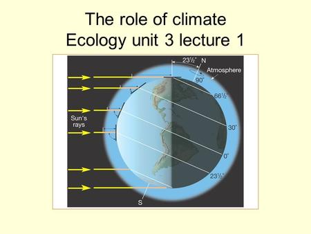 The role of climate Ecology unit 3 lecture 1. What is climate? Climate: average, year-round conditions in a region Weather: the day-to-day conditions.